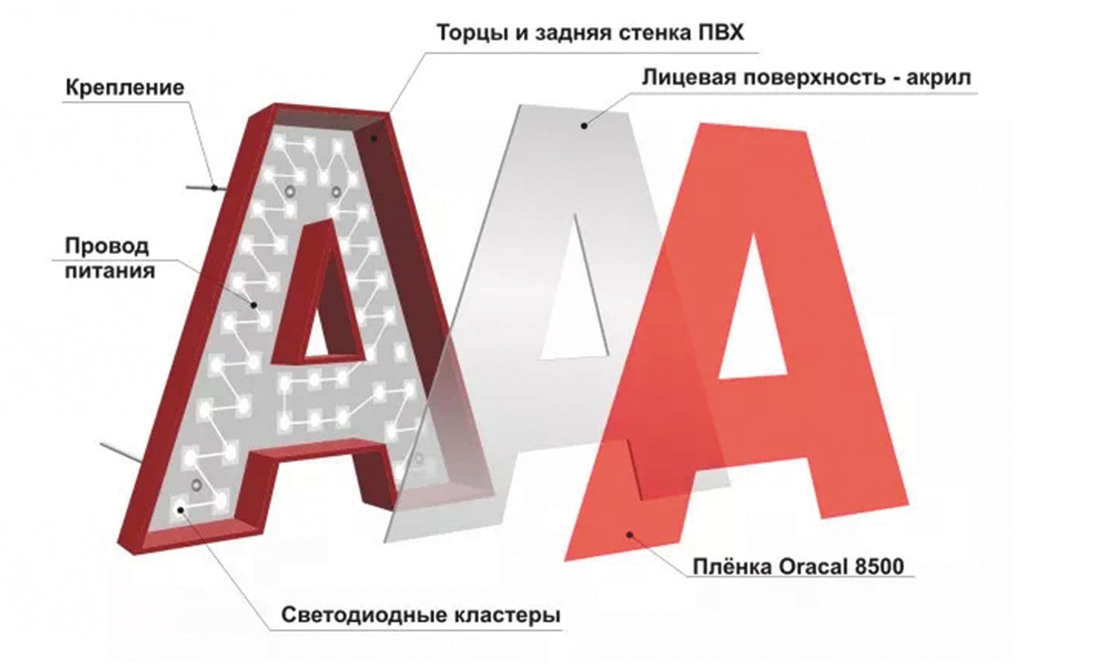 Изготовление объемных букв   фото 8